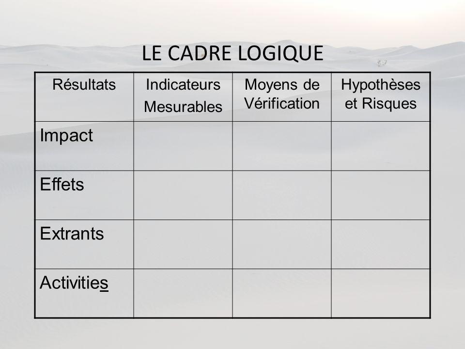 LE CADRE LOGIQUE RésultatsIndicateurs Mesurables Moyens de Vérification Hypothèses et Risques Impact Effets Extrants Activities