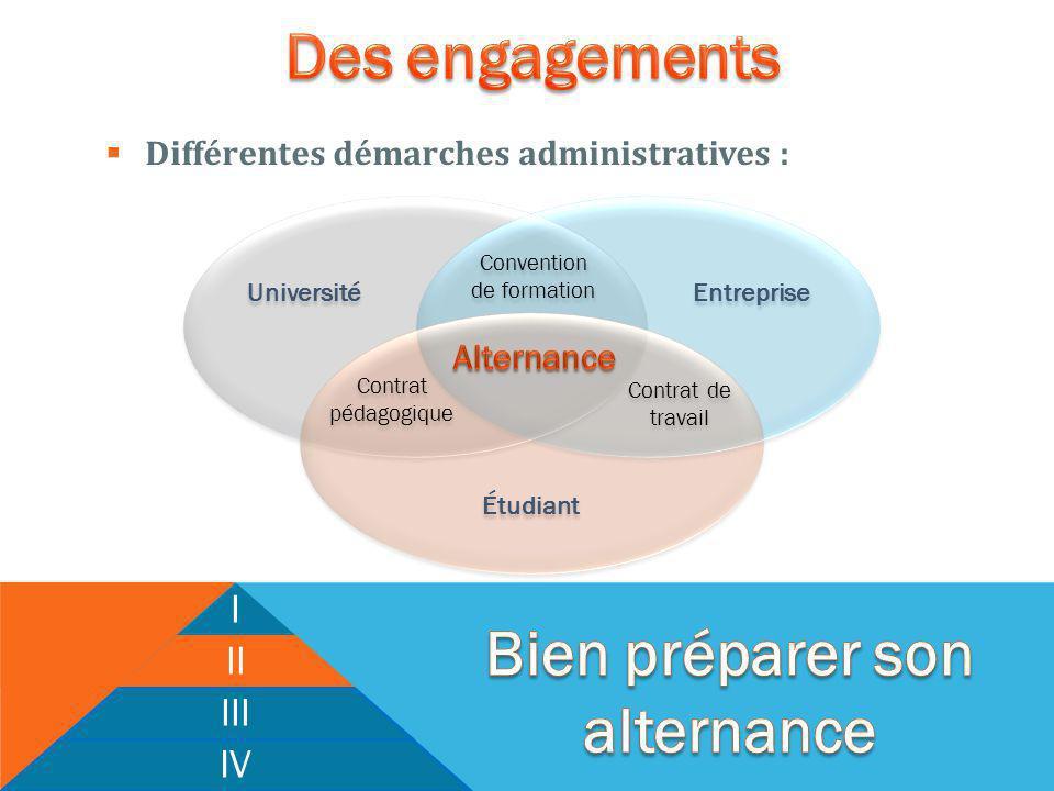 Différentes démarches administratives : I II III IV Université Étudiant Entreprise Convention de formation Convention de formation Contrat pédagogique Contrat pédagogique Contrat de travail