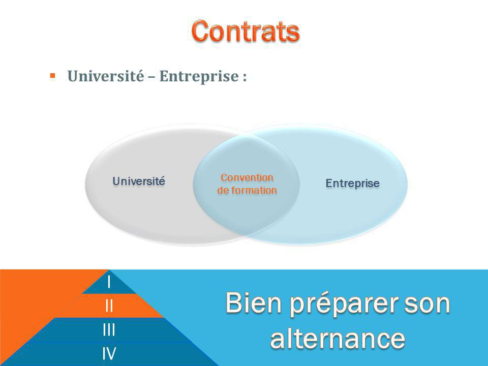 Université – Entreprise : I II III IV Université Entreprise Convention de formation Convention de formation