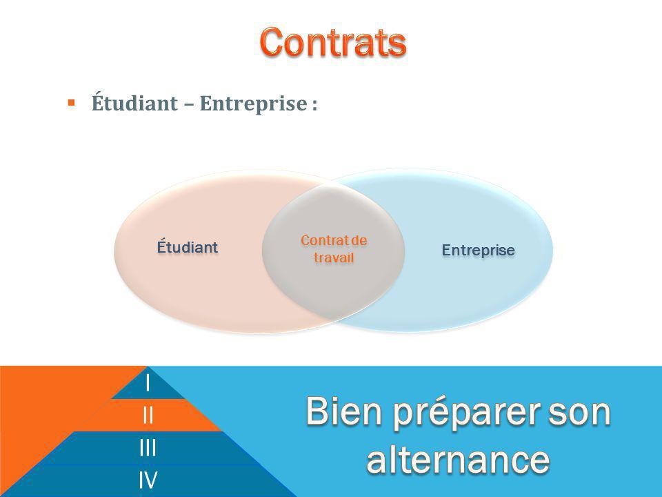 I II III IV Étudiant Entreprise Contrat de travail Étudiant – Entreprise :