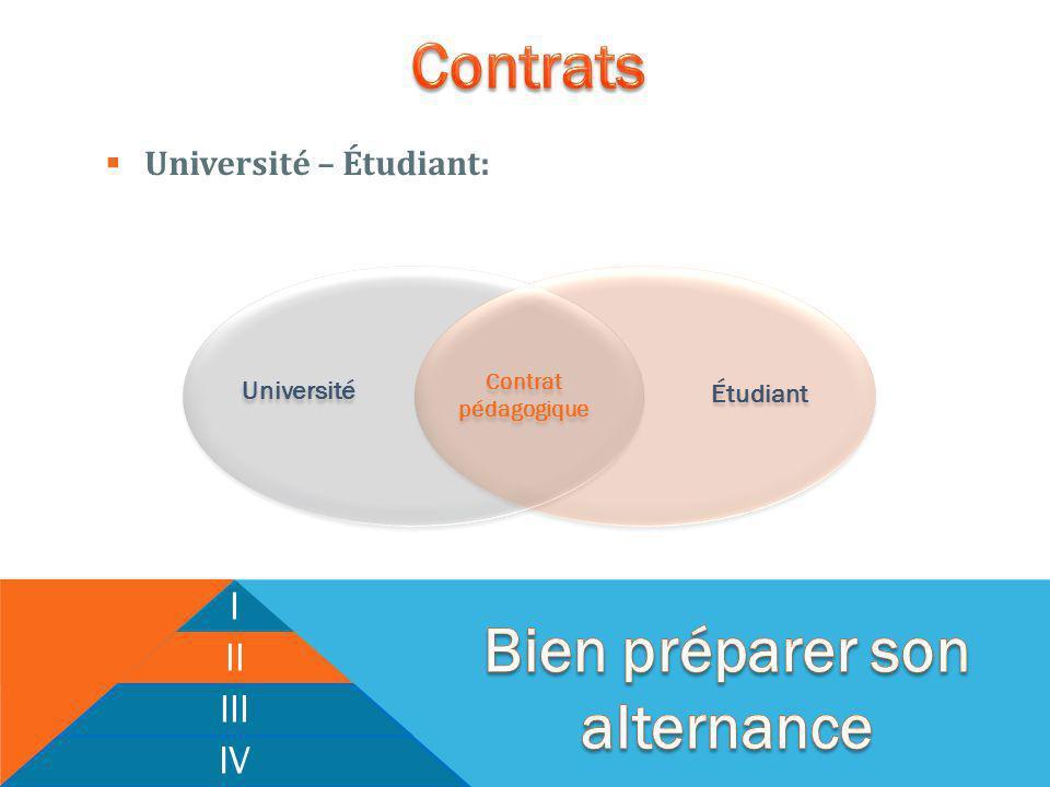 I II III IV Université Étudiant Contrat pédagogique Contrat pédagogique Université – Étudiant: