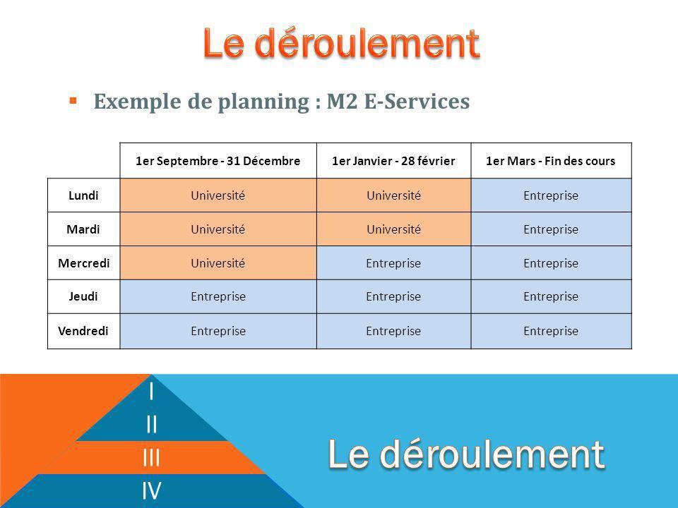 Exemple de planning : M2 E-Services I II III IV 1er Septembre - 31 Décembre1er Janvier - 28 février1er Mars - Fin des cours LundiUniversité Entreprise MardiUniversité Entreprise MercrediUniversitéEntreprise JeudiEntreprise VendrediEntreprise