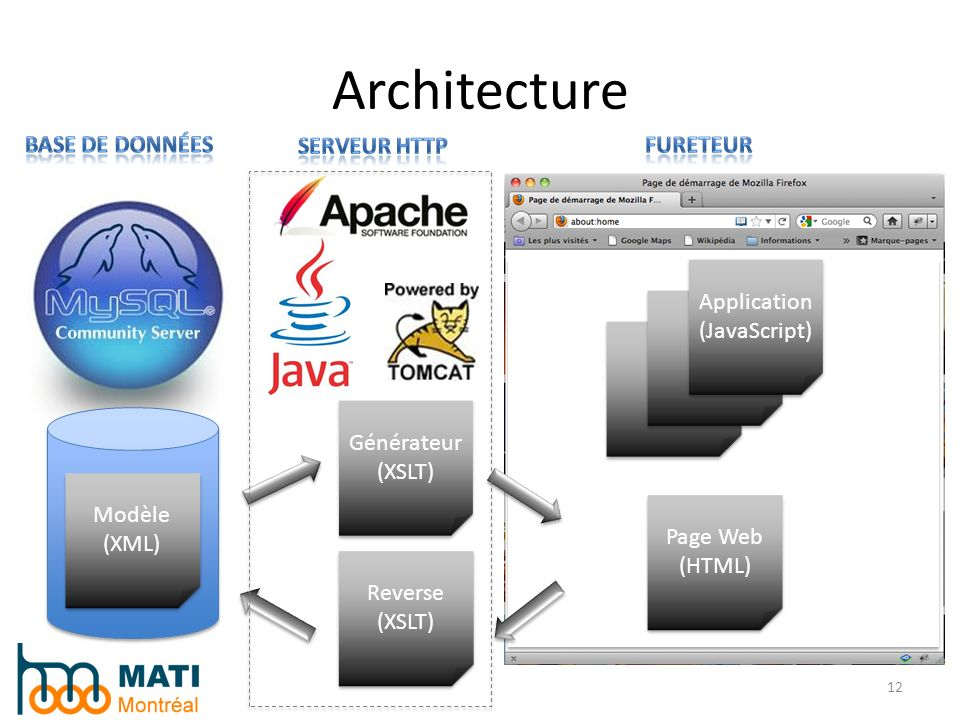 Architecture 12 Modèle (XML) Modèle (XML) Générateur (XSLT) Générateur (XSLT) Page Web (HTML) Page Web (HTML) Application (JavaScript) Application (Ja