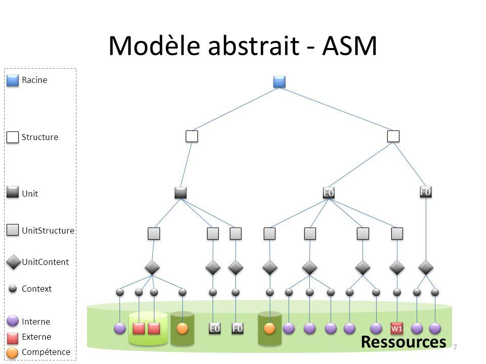 Modèle abstrait - ASM 7 Ressources F0 E0 W1 Racine Structure Unit UnitStructure UnitContent Context Compétence Externe Interne