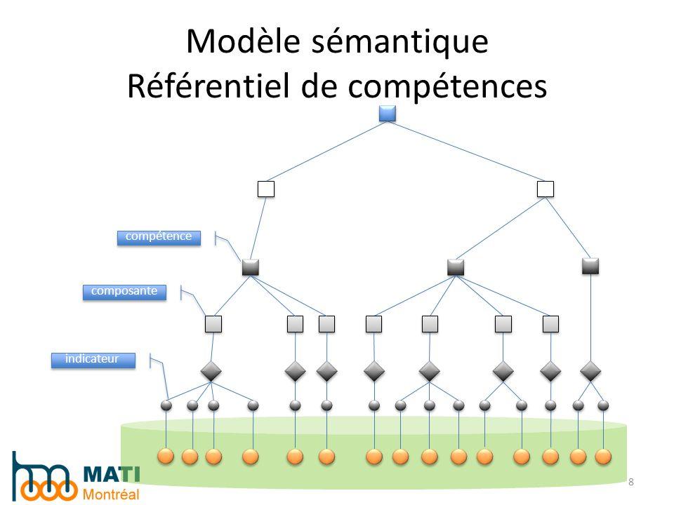 Modèle sémantique Référentiel de compétences 8 indicateur composante compétence