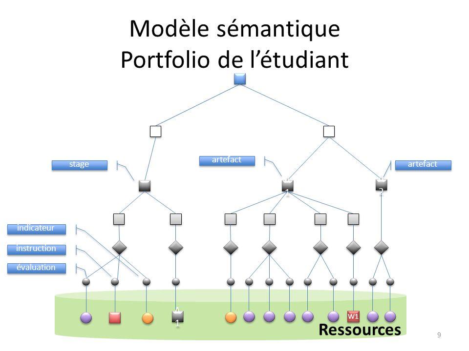 Outil de design dapplication Loutil permet de construire des arbres spécialisés – Référentiel de compétence – Portfolio –...