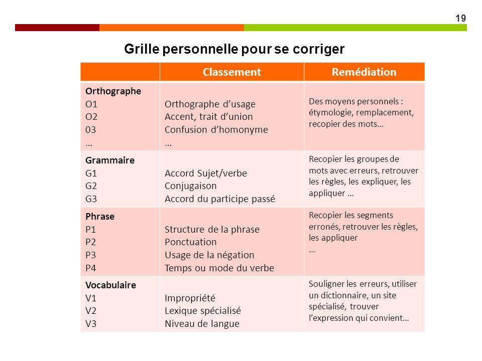 19 Grille personnelle pour se corriger ClassementRemédiation Orthographe O1 O2 03 … Orthographe dusage Accent, trait dunion Confusion dhomonyme … Des