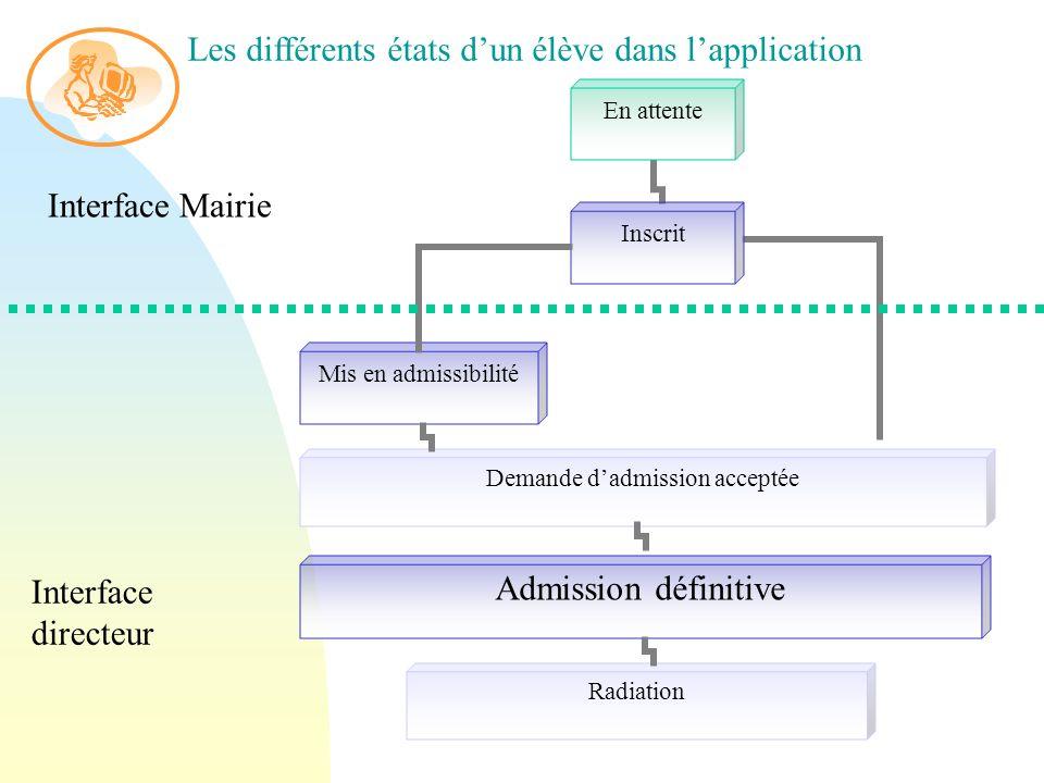 Mis en admissibilité Admission définitive Demande dadmission acceptée Interface Mairie Interface directeur Les différents états dun élève dans lapplication
