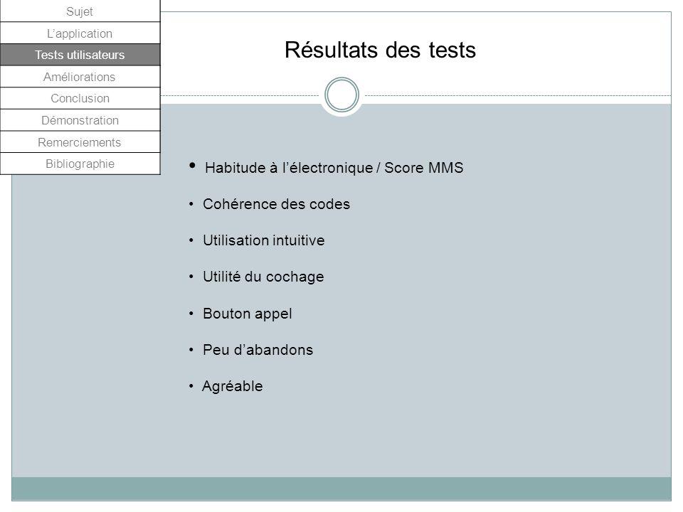 Sujet Lapplication Tests utilisateurs Améliorations Conclusion Démonstration Remerciements Résultats des tests Habitude à lélectronique / Score MMS Co