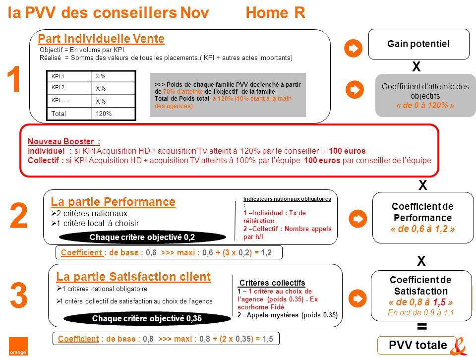 la PVV des conseillers NovHome R Gain potentiel Coefficient Individuel de Satisfaction Client X = >>> Poids de chaque famille PVV déclenché à partir de 70% datteinte de lobjectif de la famille Total de Poids total à 120% (10% étant à la main des agences) PVV totale Coefficient datteinte des objectifs « de 0 à 120% » X 1 La partie Performance 2 critères nationaux 1 critère local à choisir Coefficient de Performance « de 0,6 à 1,2 » 2 Indicateurs nationaux obligatoires : 1 –Individuel : Tx de réitération 2 –Collectif : Nombre appels par h/l X X La partie Satisfaction client 1 critères national obligatoire 1 critère collectif de satisfaction au choix de lagence Coefficient de Satisfaction « de 0,8 à 1,5 » En oct de 0.8 à 1.1 3 Chaque critère objectivé 0,2 Critères collectifs 1 – 1 critère au choix de lagence (poids 0.35) - Ex scorhome Fidé 2 - Appels mystères (poids 0.35) Chaque critère objectivé 0,35 Coefficient : de base : 0,6 >>> maxi : 0,6 + (3 x 0,2) = 1,2 Coefficient : de base : 0,8 >>> maxi : 0,8 + (2 x 0,35) = 1,5 Nouveau Booster : Individuel : si KPI Acquisition HD + acquisition TV atteint à 120% par le conseiller = 100 euros Collectif : si KPI Acquisition HD + acquisition TV atteints à 100% par léquipe: 100 euros par conseiller de léquipe KPI 1X % KPI 2 X% KPI…..