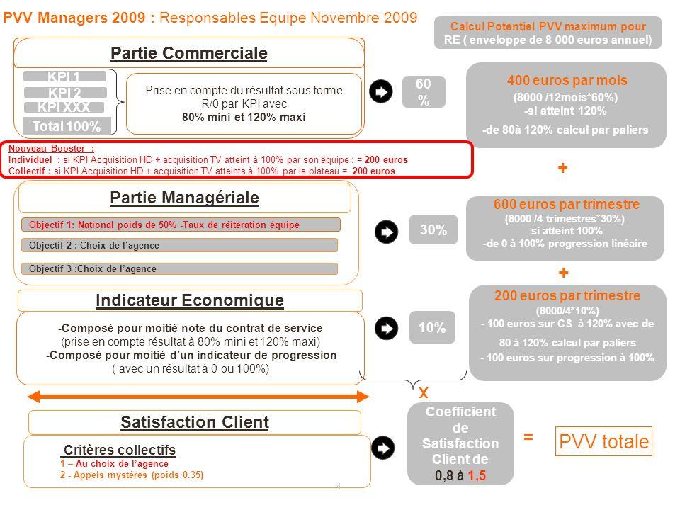 4 10% KPI 1 Coefficient de Satisfaction Client de 0,8 à 1,5 X = 30% 60 % Partie Managériale Objectif 1: National poids de 50% -Taux de réitération équipe + PVV Managers 2009 : Responsables Equipe Novembre 2009 + KPI XXX Total 100% Prise en compte du résultat sous forme R/0 par KPI avec 80% mini et 120% maxi Objectif 2 : Choix de lagence Calcul Potentiel PVV maximum pour RE ( enveloppe de 8 000 euros annuel) 200 euros par trimestre (8000/4*10%) - 100 euros sur CS à 120% avec de 80 à 120% calcul par paliers - 100 euros sur progression à 100% 400 euros par mois (8000 /12mois*60%) -si atteint 120% -de 80à 120% calcul par paliers 600 euros par trimestre (8000 /4 trimestres*30%) -si atteint 100% -de 0 à 100% progression linéaire Partie Commerciale KPI 2 Objectif 3 :Choix de lagence -Composé pour moitié note du contrat de service (prise en compte résultat à 80% mini et 120% maxi) -Composé pour moitié dun indicateur de progression ( avec un résultat à 0 ou 100%) Indicateur Economique Satisfaction Client PVV totale Nouveau Booster : Individuel : si KPI Acquisition HD + acquisition TV atteint à 100% par son équipe : = 200 euros Collectif : si KPI Acquisition HD + acquisition TV atteints à 100% par le plateau = 200 euros Critères collectifs 1 – Au choix de lagence 2 - Appels mystères (poids 0.35)