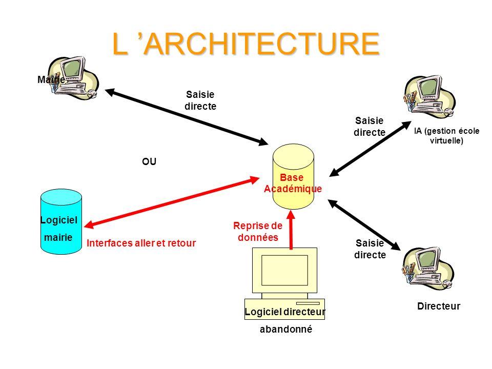 L ARCHITECTURE Base Académique Logiciel mairie Logiciel directeur abandonné IA (gestion école virtuelle) Directeur Saisie directe Interfaces aller et