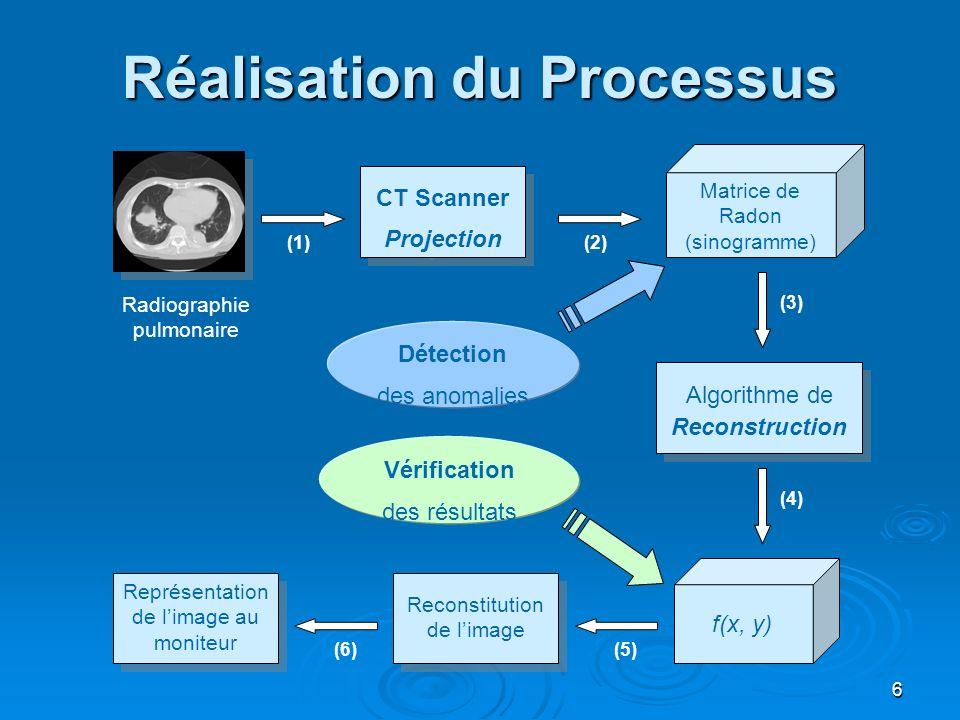 6 Réalisation du Processus Matrice de Radon (sinogramme) CT Scanner Projection CT Scanner Projection Algorithme de Reconstruction f(x, y) Reconstituti