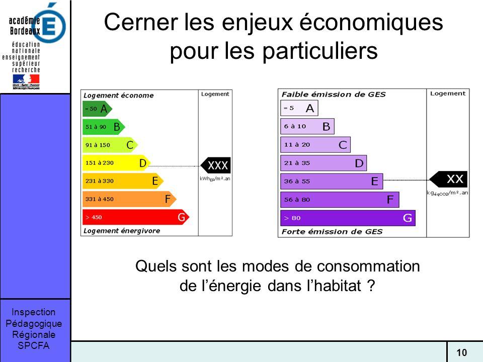 Inspection Pédagogique Régionale SPCFA 10 Cerner les enjeux économiques pour les particuliers Quels sont les modes de consommation de lénergie dans lhabitat ?