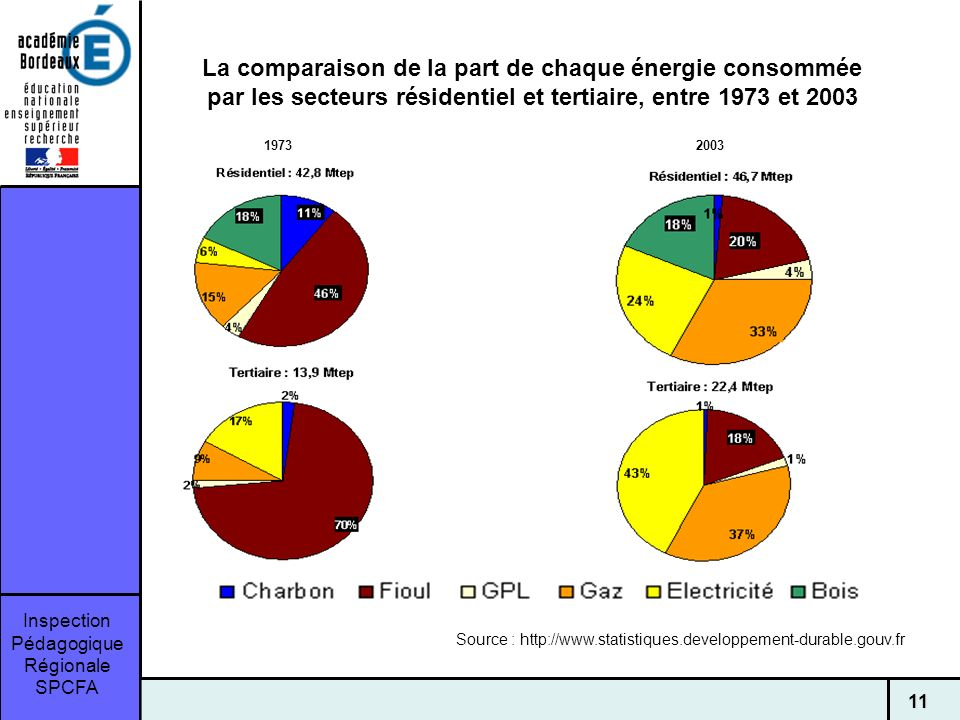 Inspection Pédagogique Régionale SPCFA 11 La comparaison de la part de chaque énergie consommée par les secteurs résidentiel et tertiaire, entre 1973 et 2003 19732003 Source : http://www.statistiques.developpement-durable.gouv.fr