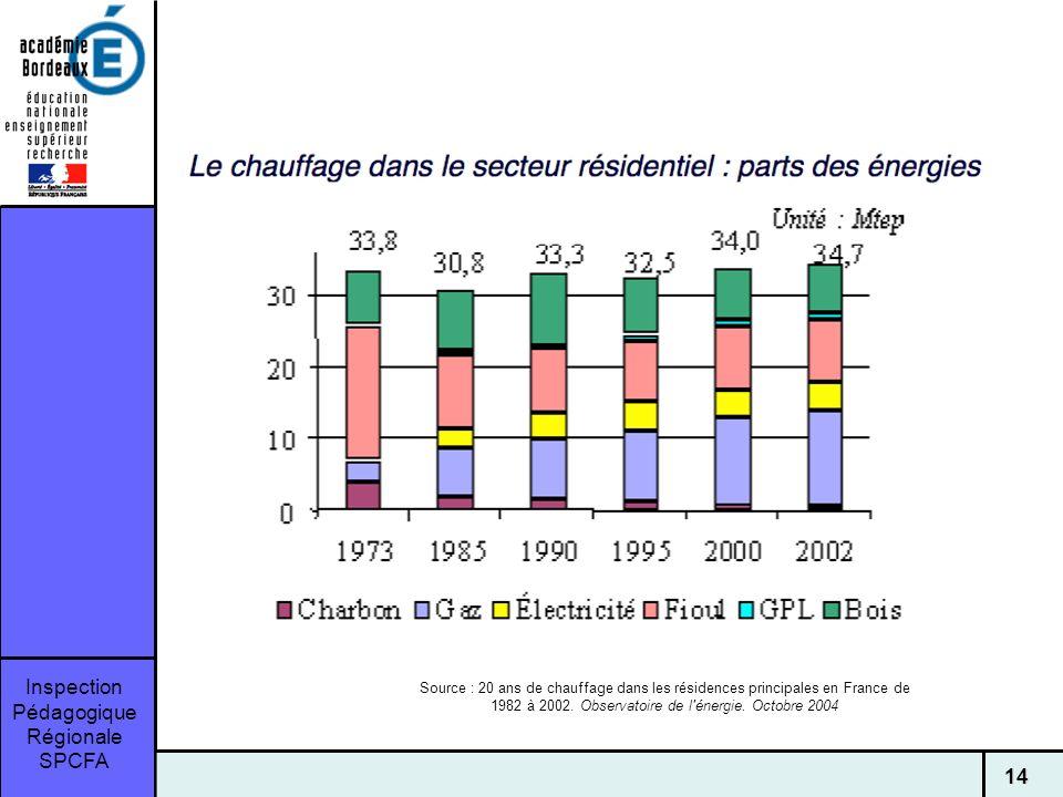 Inspection Pédagogique Régionale SPCFA 14 Source : 20 ans de chauffage dans les résidences principales en France de 1982 à 2002.