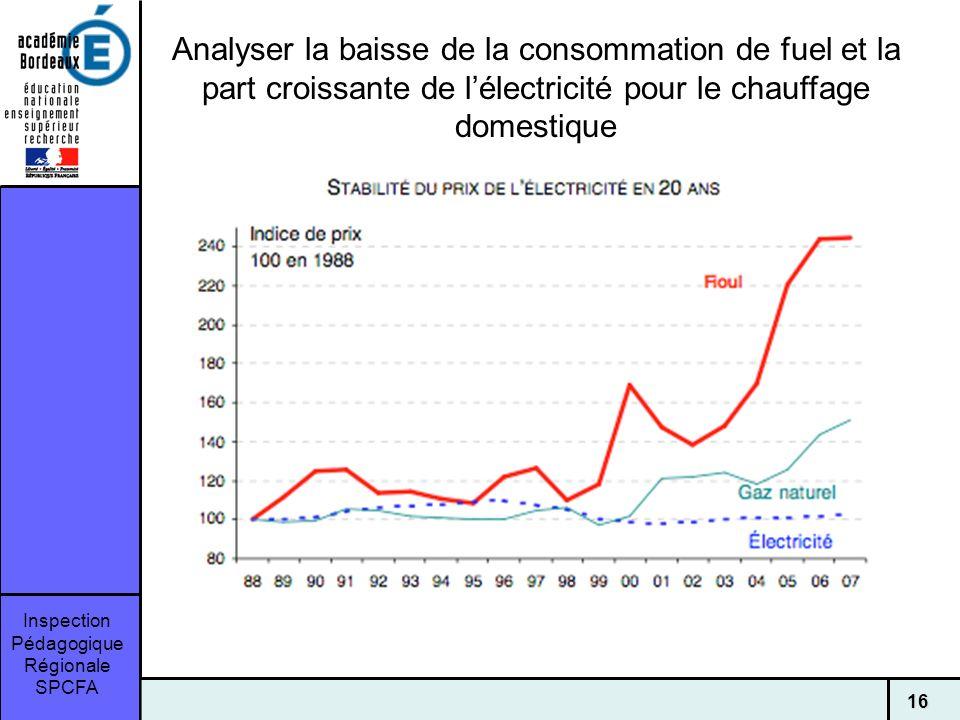 Inspection Pédagogique Régionale SPCFA 16 Analyser la baisse de la consommation de fuel et la part croissante de lélectricité pour le chauffage domestique