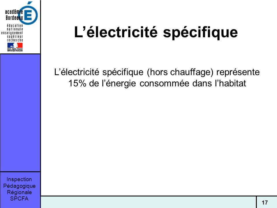Inspection Pédagogique Régionale SPCFA 17 Lélectricité spécifique Lélectricité spécifique (hors chauffage) représente 15% de lénergie consommée dans lhabitat
