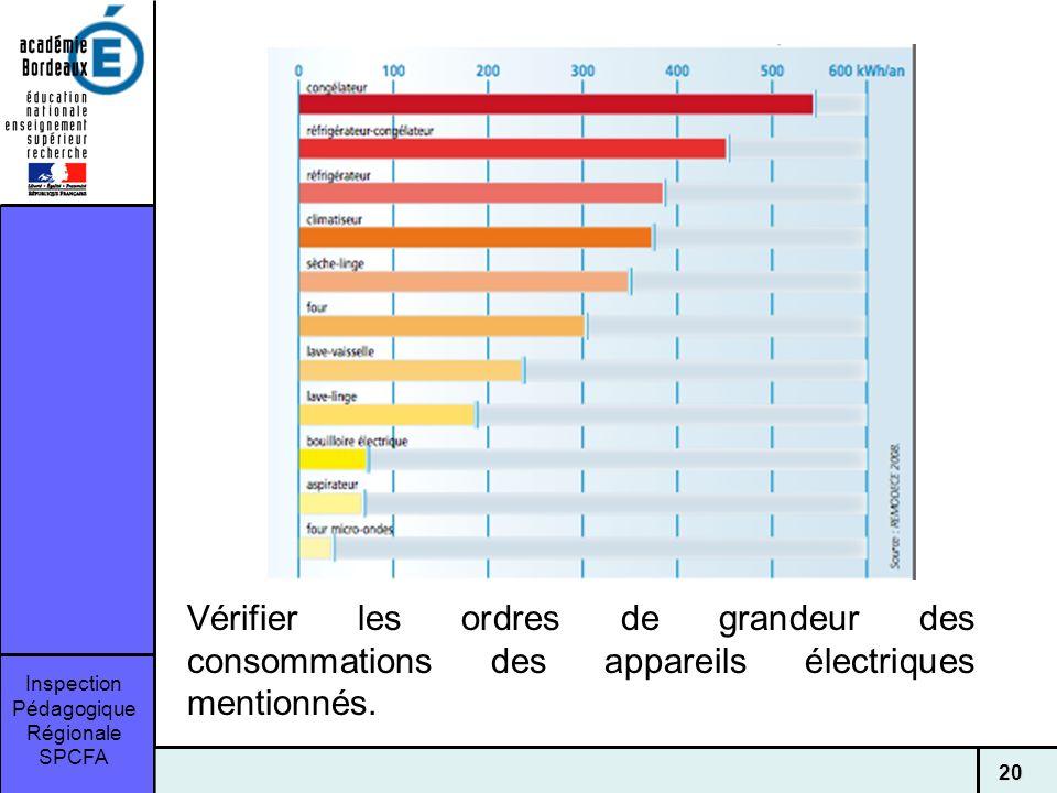 Inspection Pédagogique Régionale SPCFA 20 Vérifier les ordres de grandeur des consommations des appareils électriques mentionnés.