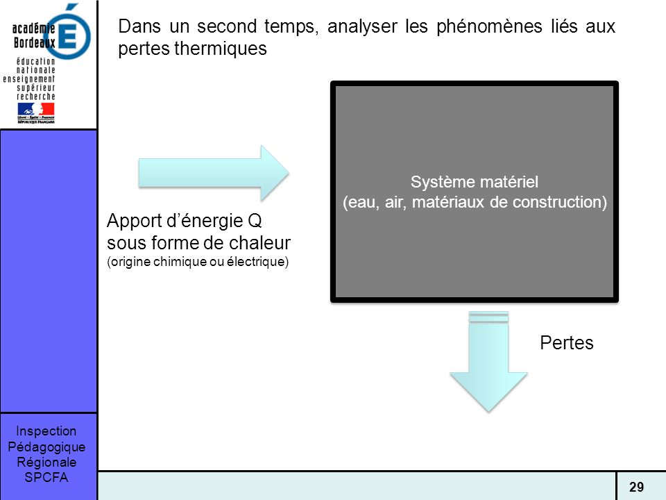 Inspection Pédagogique Régionale SPCFA 29 Système matériel (eau, air, matériaux de construction) Système matériel (eau, air, matériaux de construction) Apport dénergie Q sous forme de chaleur (origine chimique ou électrique) Dans un second temps, analyser les phénomènes liés aux pertes thermiques Pertes