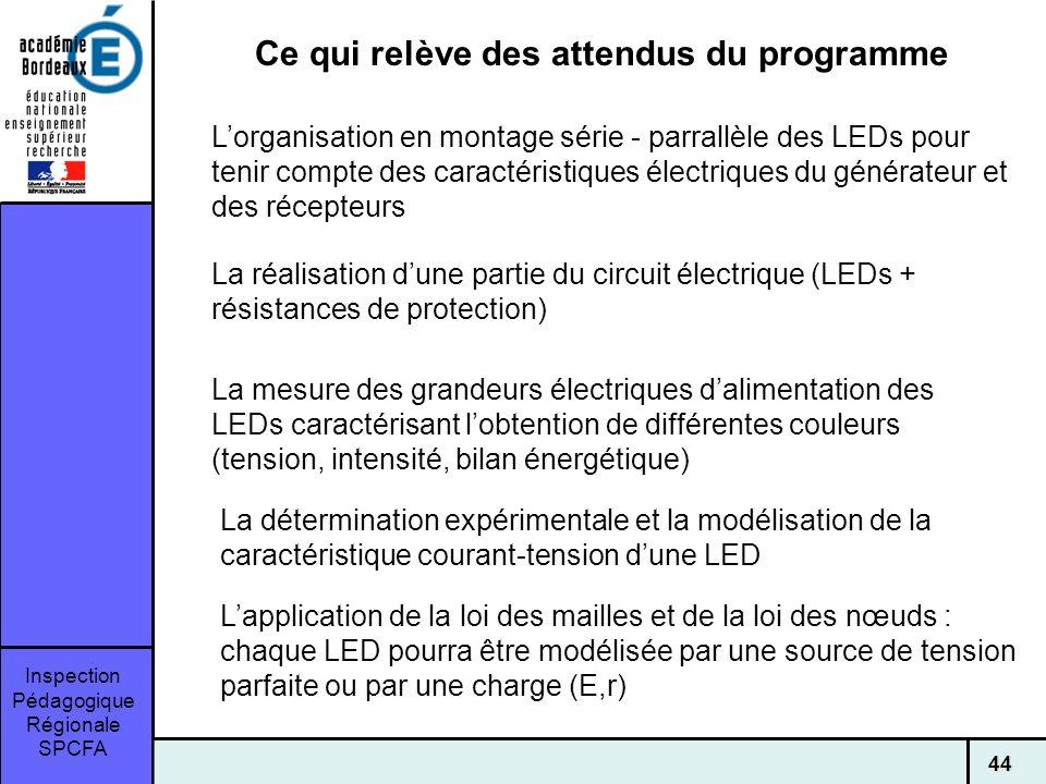 Inspection Pédagogique Régionale SPCFA 44 Lorganisation en montage série - parrallèle des LEDs pour tenir compte des caractéristiques électriques du générateur et des récepteurs La réalisation dune partie du circuit électrique (LEDs + résistances de protection) Ce qui relève des attendus du programme La mesure des grandeurs électriques dalimentation des LEDs caractérisant lobtention de différentes couleurs (tension, intensité, bilan énergétique) Lapplication de la loi des mailles et de la loi des nœuds : chaque LED pourra être modélisée par une source de tension parfaite ou par une charge (E,r) La détermination expérimentale et la modélisation de la caractéristique courant-tension dune LED