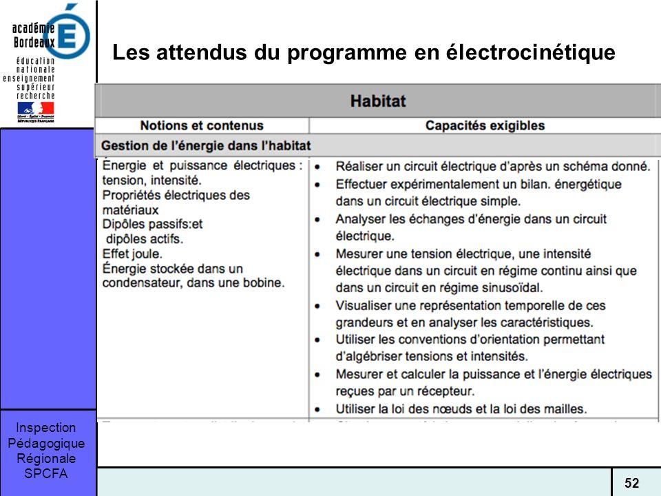 Inspection Pédagogique Régionale SPCFA 52 Les attendus du programme en électrocinétique