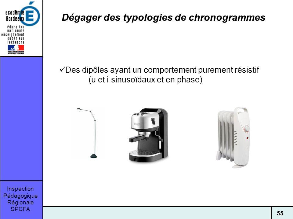 Inspection Pédagogique Régionale SPCFA 55 Dégager des typologies de chronogrammes Des dipôles ayant un comportement purement résistif (u et i sinusoïdaux et en phase)