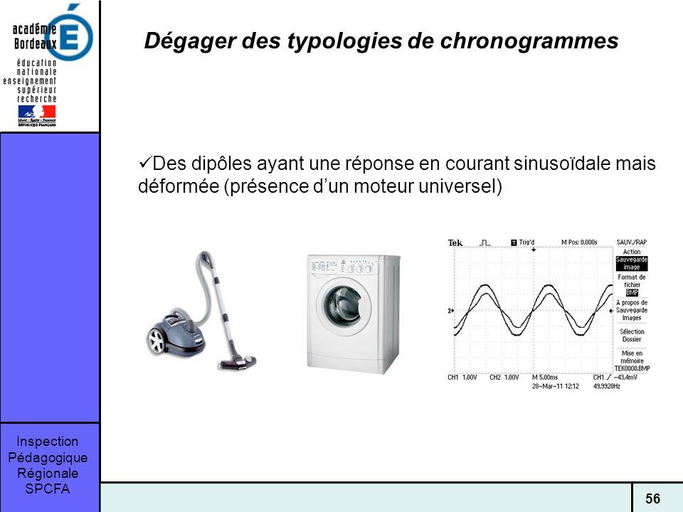 Inspection Pédagogique Régionale SPCFA 56 Dégager des typologies de chronogrammes Des dipôles ayant une réponse en courant sinusoïdale mais déformée (présence dun moteur universel)