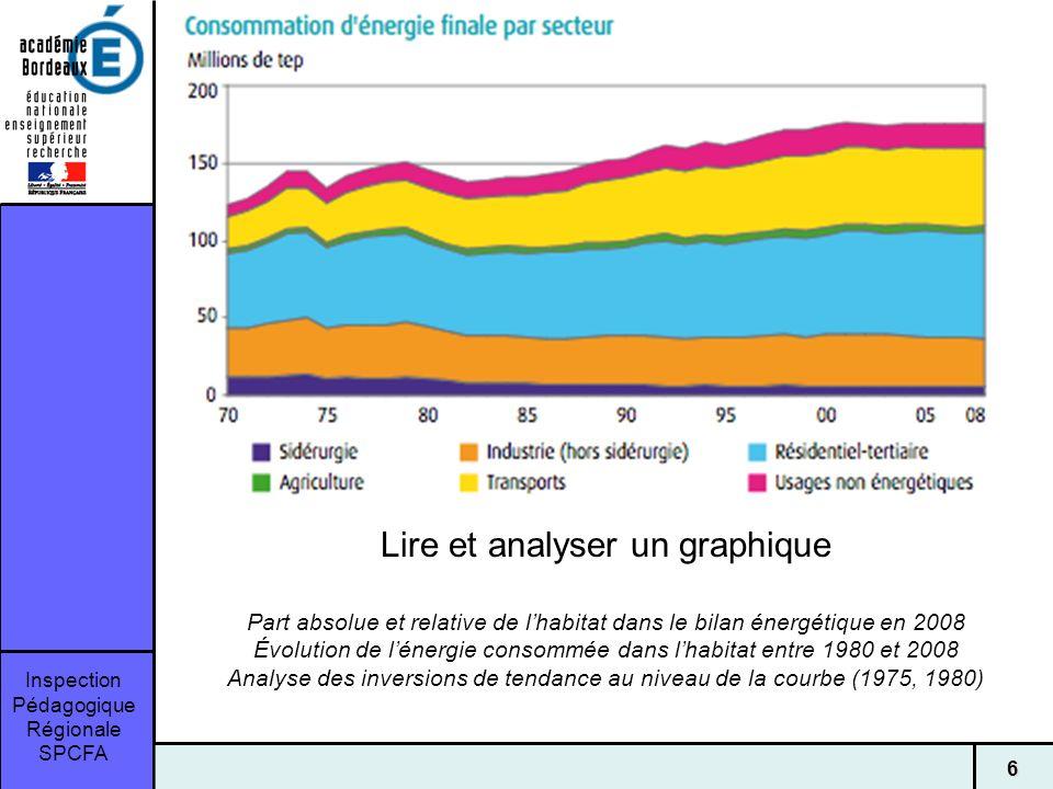 Inspection Pédagogique Régionale SPCFA 6 Lire et analyser un graphique Part absolue et relative de lhabitat dans le bilan énergétique en 2008 Évolution de lénergie consommée dans lhabitat entre 1980 et 2008 Analyse des inversions de tendance au niveau de la courbe (1975, 1980)