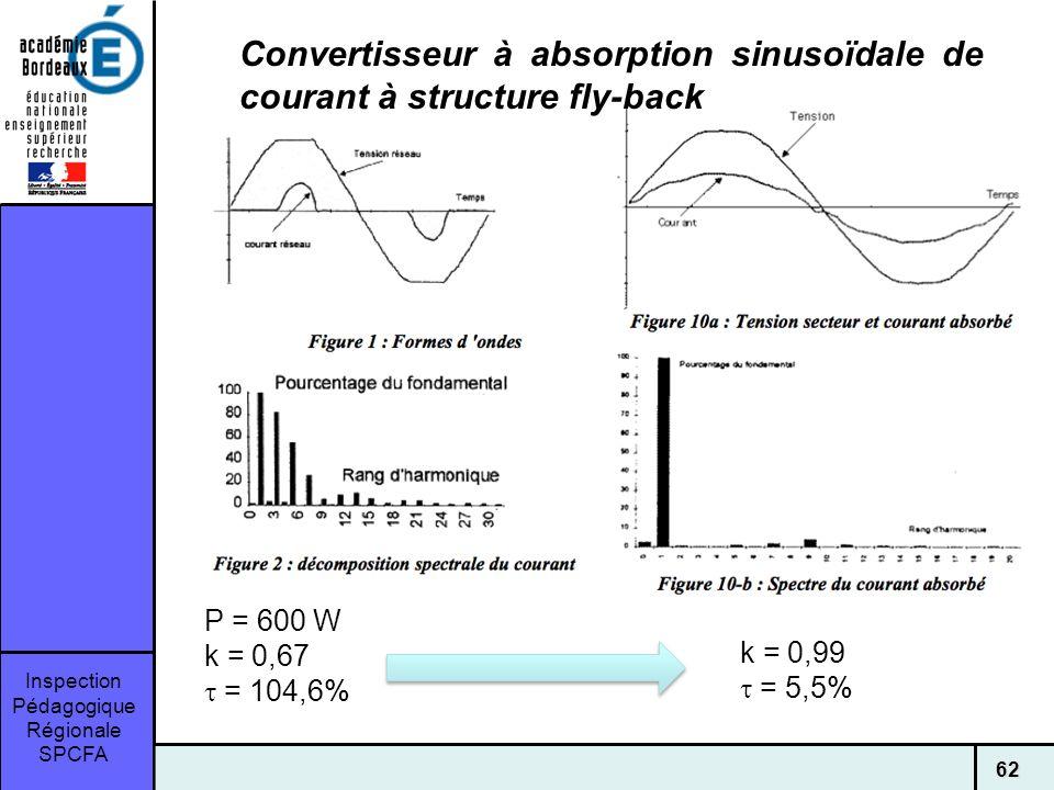 Inspection Pédagogique Régionale SPCFA 62 Convertisseur à absorption sinusoïdale de courant à structure fly-back P = 600 W k = 0,67 = 104,6% k = 0,99 = 5,5%