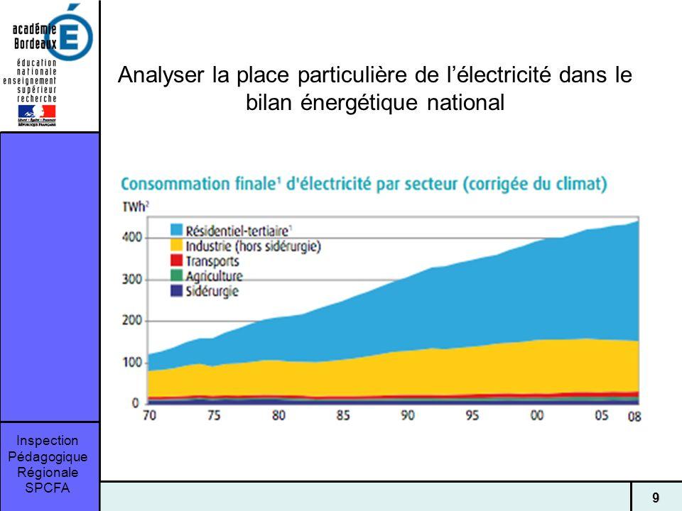 Inspection Pédagogique Régionale SPCFA 9 Analyser la place particulière de lélectricité dans le bilan énergétique national