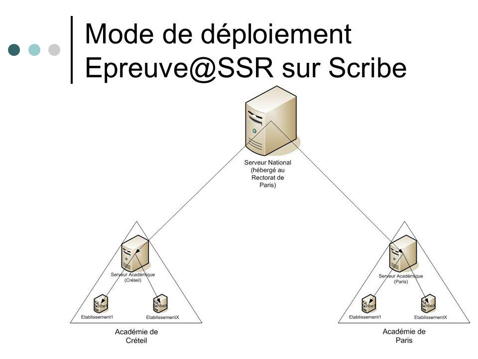 Mode de déploiement Epreuve@SSR sur Scribe