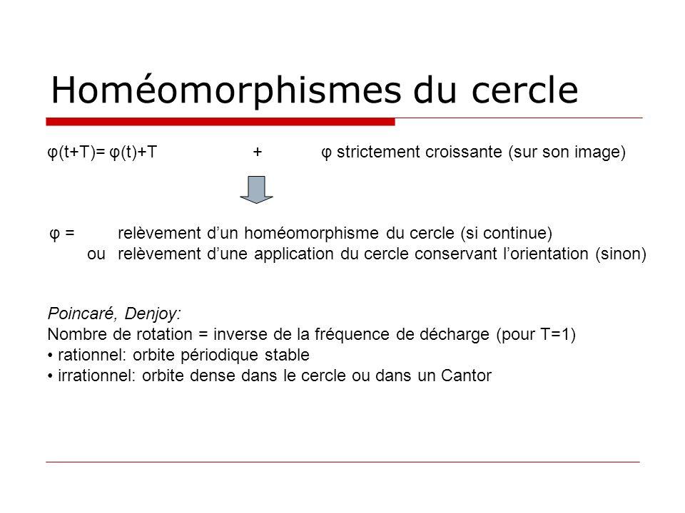 Homéomorphismes du cercle φ =relèvement dun homéomorphisme du cercle (si continue) ourelèvement dune application du cercle conservant lorientation (si