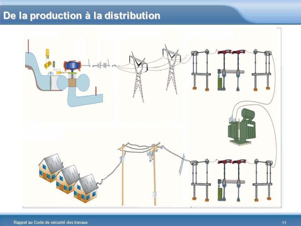 Rappel au Code de sécurité des travaux 11 De la production à la distribution Chapitre Distribution Chapitre Centrales Chapitre Postes Chapitre PostesC