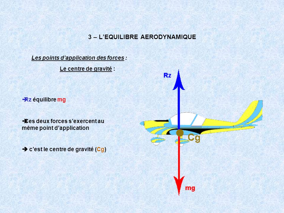 3 – LEQUILIBRE AERODYNAMIQUE Les points dapplication des forces : Rz équilibre mg Le centre de gravité : Ces deux forces sexercent au même point dappl