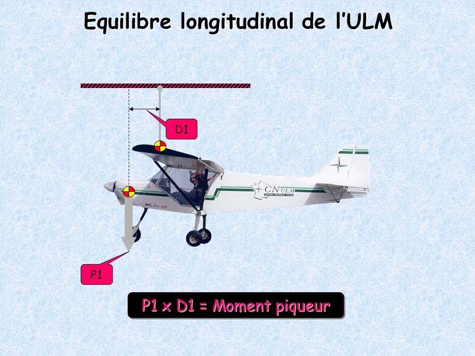 D1 P1 P1 x D1 = Moment piqueur P1 x D1 = Moment piqueur Equilibre longitudinal de lULM