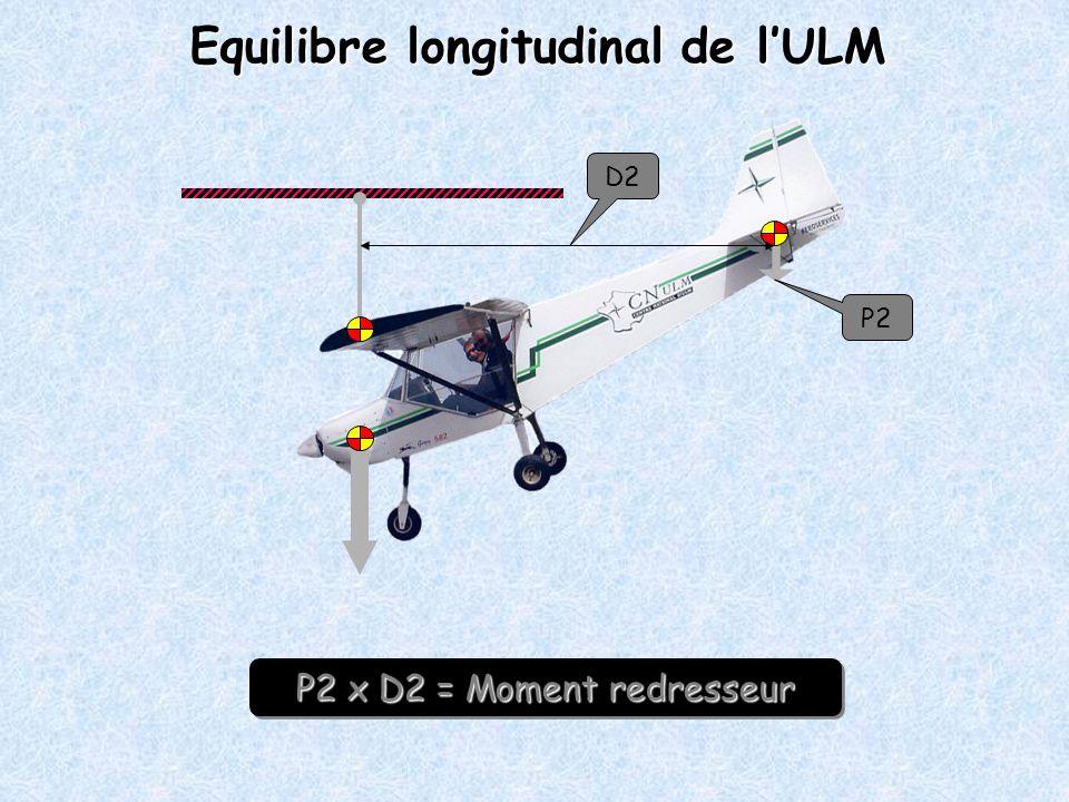 P2 D2 P2 x D2 = Moment redresseur P2 x D2 = Moment redresseur Equilibre longitudinal de lULM