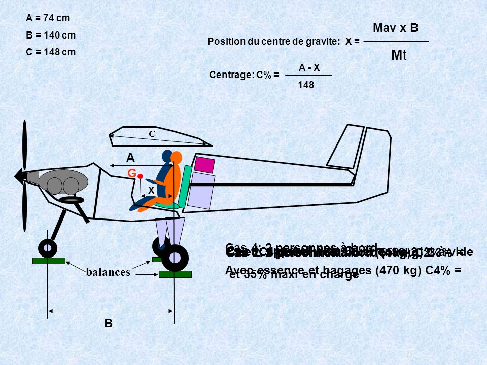 balances B G A X A = 74 cm B = 140 cm C = 148 cm Position du centre de gravite: X = Mav x B MtMt Centrage: C% = A - X 148 Cas 1: appareil vide C1 % =