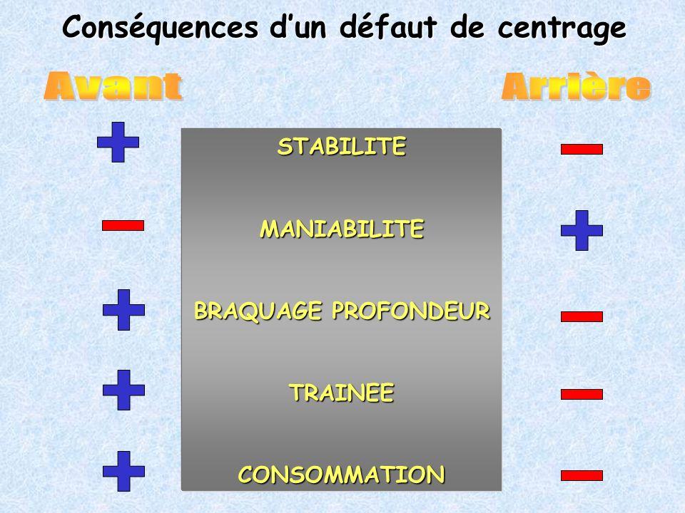 Conséquences dun défaut de centrage STABILITE MANIABILITE BRAQUAGE PROFONDEUR TRAINEE CONSOMMATION