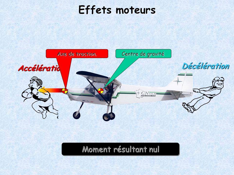 Moment résultant nul Effets moteurs Accélération Décélération Centre de gravité Axe de traction.