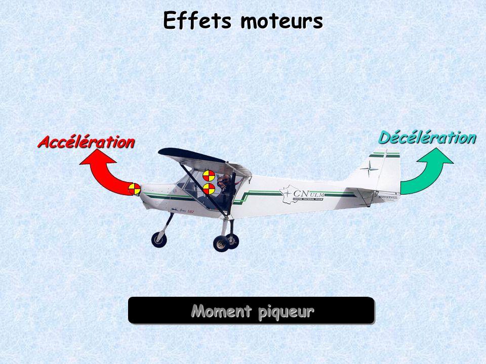 Moment cabreur Effets moteurs Accélération Décélération Moment piqueur