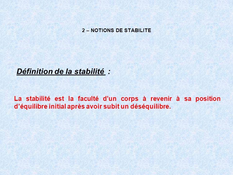 2 – NOTIONS DE STABILITE Définition de la stabilité : La stabilité est la faculté dun corps à revenir à sa position déquilibre initial après avoir sub