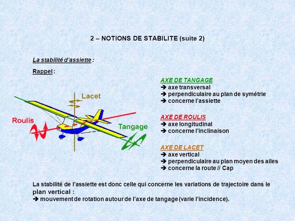 2 – NOTIONS DE STABILITE (suite 2) La stabilité dassiette : Rappel : AXE DE TANGAGE axe transversal perpendiculaire au plan de symétrie concerne lassi