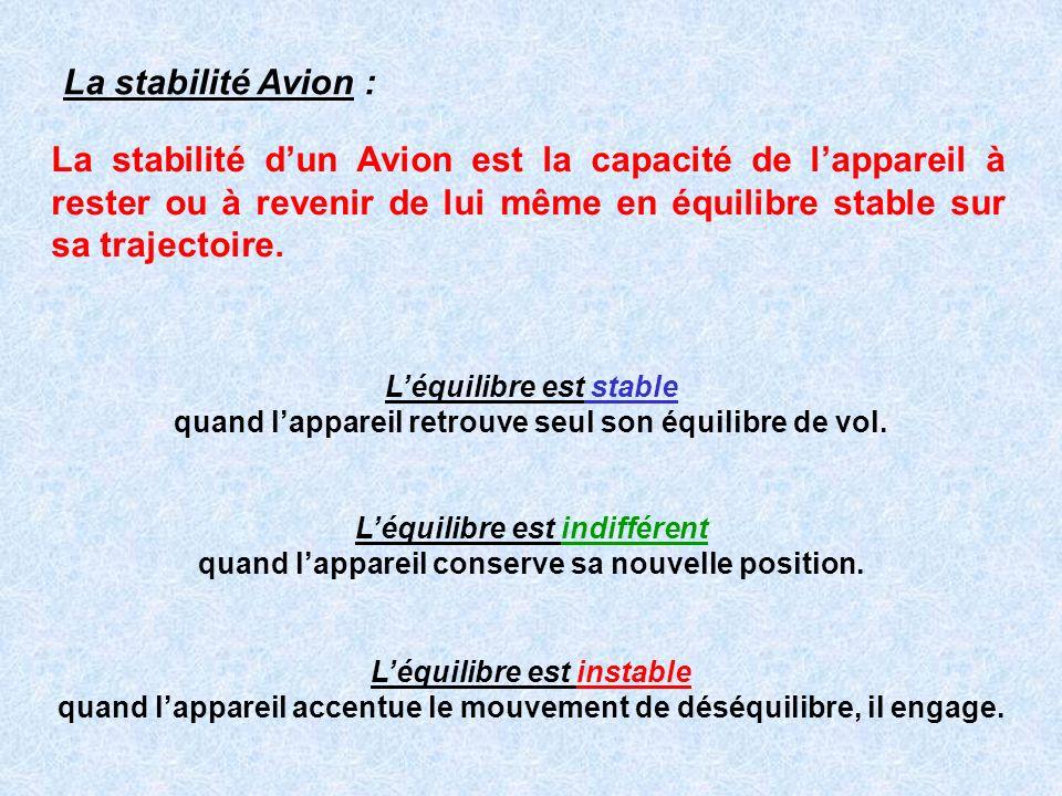 La stabilité Avion : La stabilité dun Avion est la capacité de lappareil à rester ou à revenir de lui même en équilibre stable sur sa trajectoire. Léq