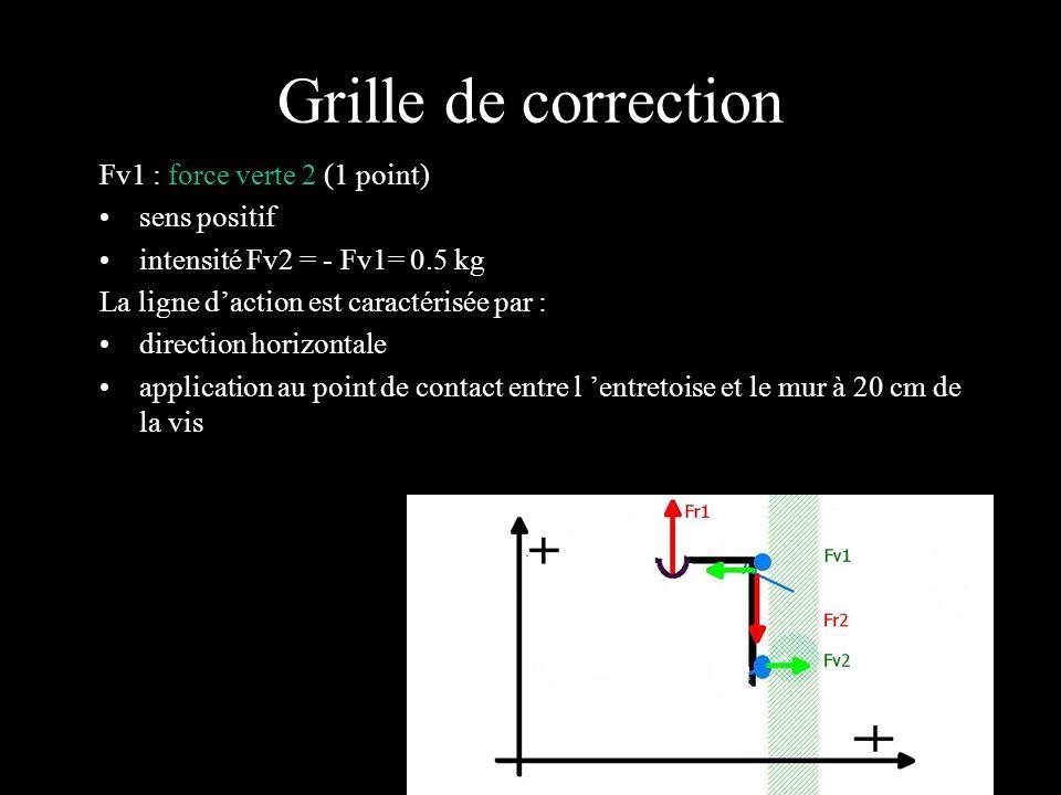 Grille de correction Fv1 : force verte 2 (1 point) sens positif intensité Fv2 = - Fv1= 0.5 kg La ligne daction est caractérisée par : direction horizo