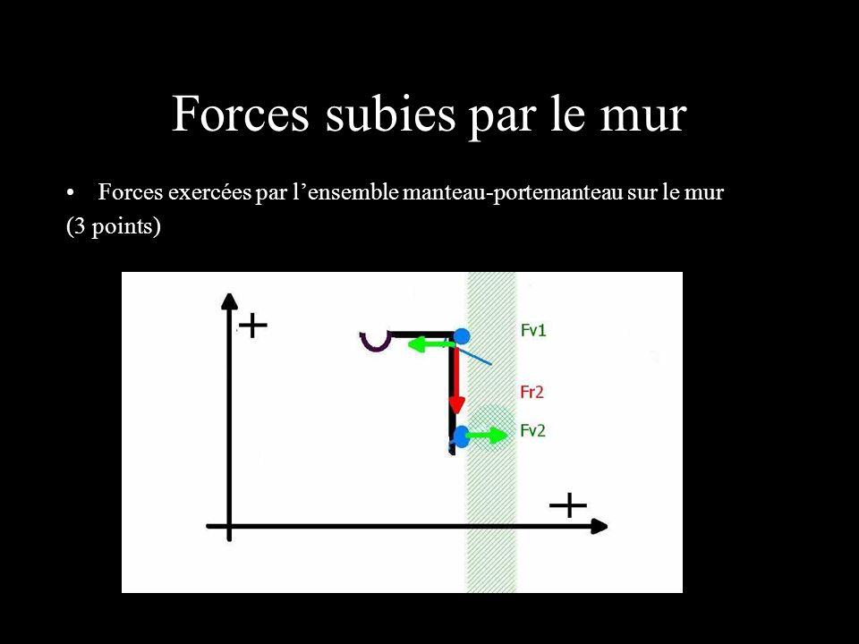Forces subies par le mur Forces exercées par lensemble manteau-portemanteau sur le mur (3 points)