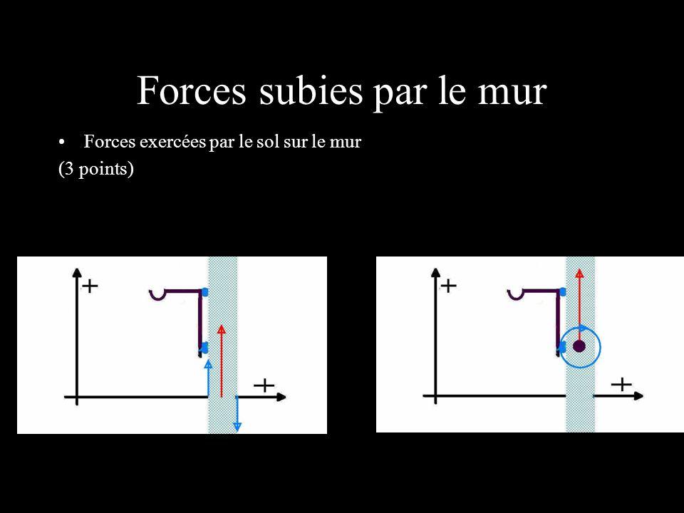 Forces subies par le mur Forces exercées par le sol sur le mur (3 points)