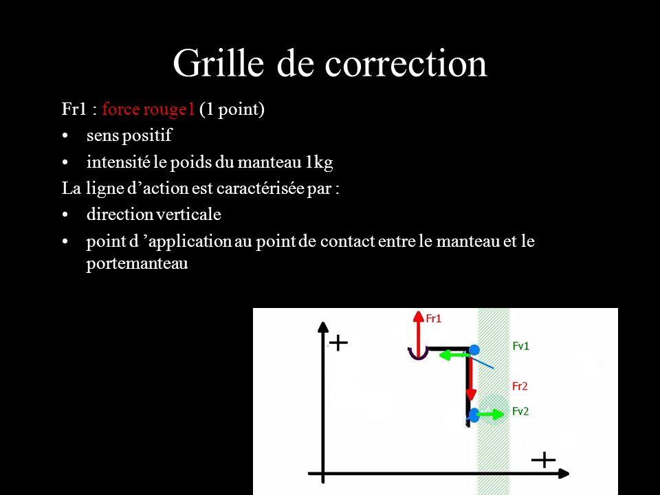 Grille de correction Fr2 : force rouge 2 (1 point) sens négatif intensité le poids du manteau, Fr2 = -1kg La ligne daction est caractérisée par direction verticale point dapplication au point de contact entre la vis et le mur
