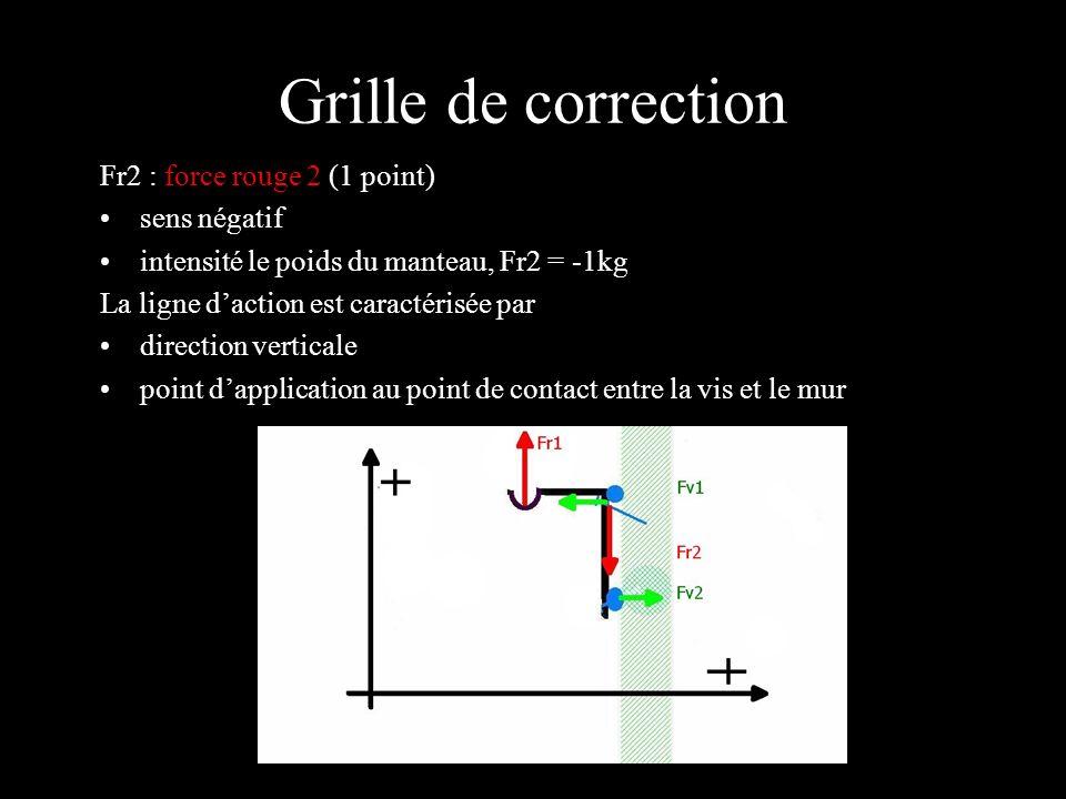 Grille de correction Fv1 : force verte1 (1 point) sens négatif intensité selon la formule de calcul: Couple rouge = Couple vert Fr1.d = Fv1D Fv1 = Fr1/2 = - 0.5 kg La ligne daction est caractérisée par : direction horizontale point d application au point de contact entre le portemanteau et la vis