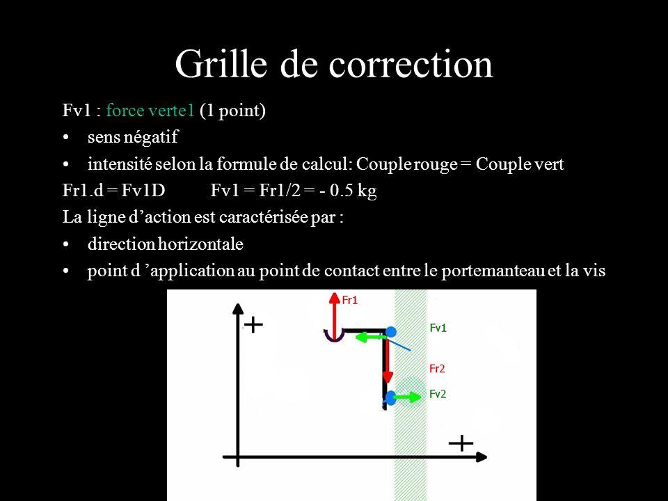 Grille de correction Fv1 : force verte 2 (1 point) sens positif intensité Fv2 = - Fv1= 0.5 kg La ligne daction est caractérisée par : direction horizontale application au point de contact entre l entretoise et le mur à 20 cm de la vis